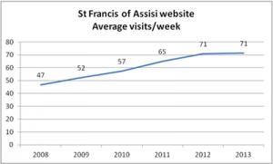 graph of webstats